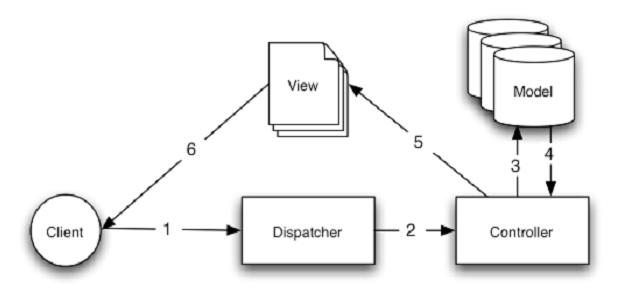 Arquitetura MVC no CakePHP
