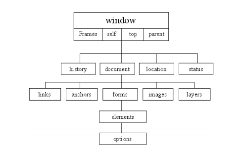 Hierarquia Objeto Window