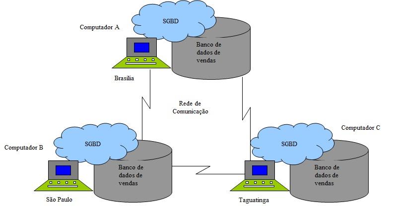 Figura demonstrando o sistema de banco de dados distribuído