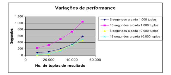 Variações de performance do MobiJoin.