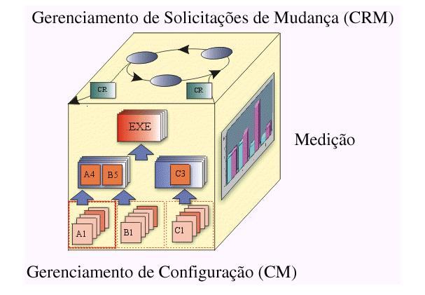Gerencia de Configuração de Software (Fonte: RUP)