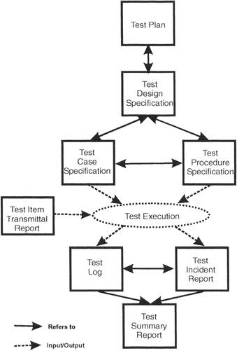 O padrão IEEE 829 e seus documentos relacionados