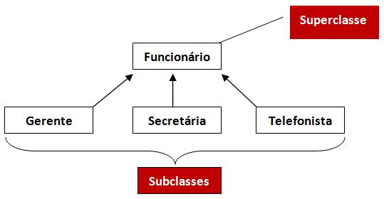 Hierarquia das classes