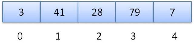 Um array de 5 elementos