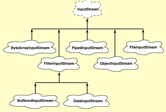 Hierarquia da classe InputStream