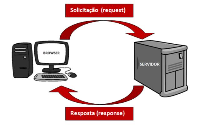 Simulação de uma solicitação e resposta