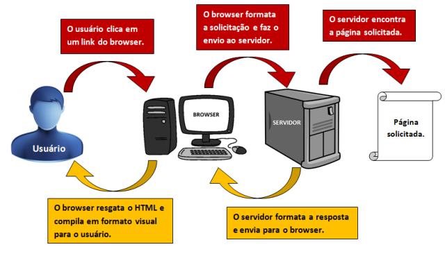Usuário Web - Solicitação e resposta para uma página web