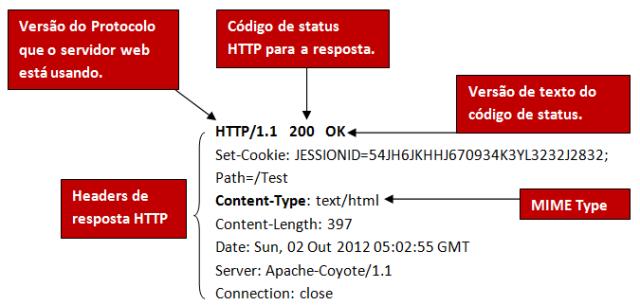 Anatomia de uma resposta HTTP