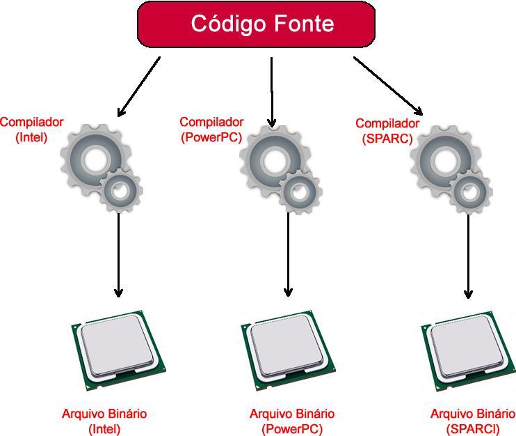 Processo da compilação de um programa desenvolvido por outras linguagens