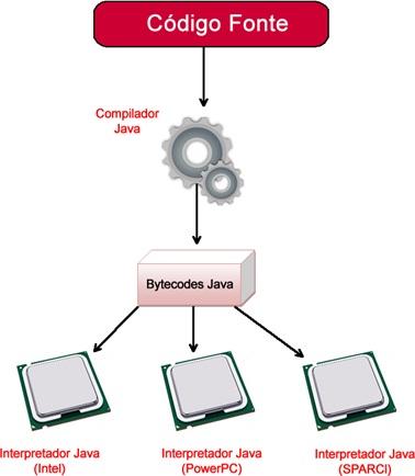 Processo da compilação de um programa desenvolvido por Java