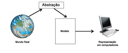 Exemplo de abstração de dados. Descreve a representação e armazenagem de dados em uma situação real em um banco de dados