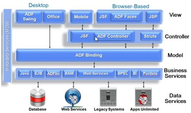 Arquitetura ADF