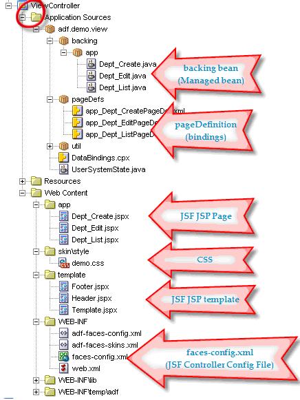 Estrutura da View Controller
