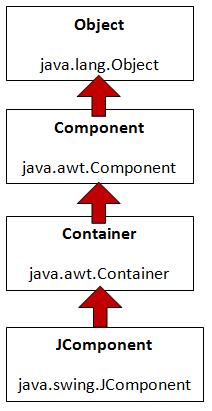 Hierarquia das classes que contém os componentes GUI