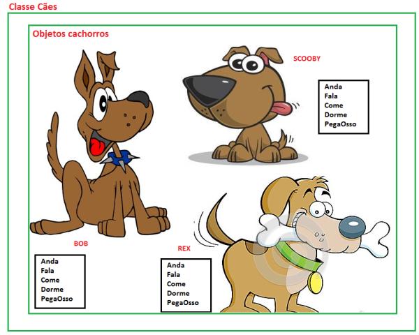 Demonstração da classe Cães