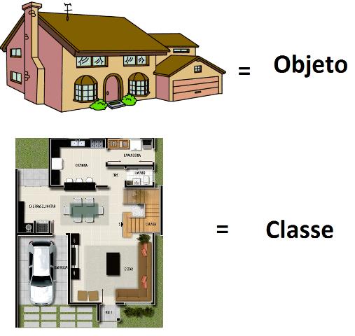 Diferença entre objeto e classe