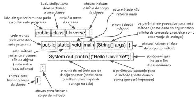 Explicação da classe main