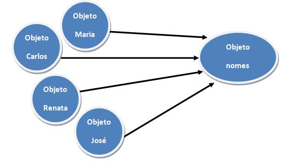 Ilustração gráfica do código da Listagem 1