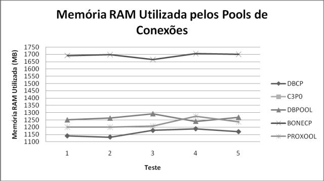 Uso de memória nos testes com 500 usuários no Windows