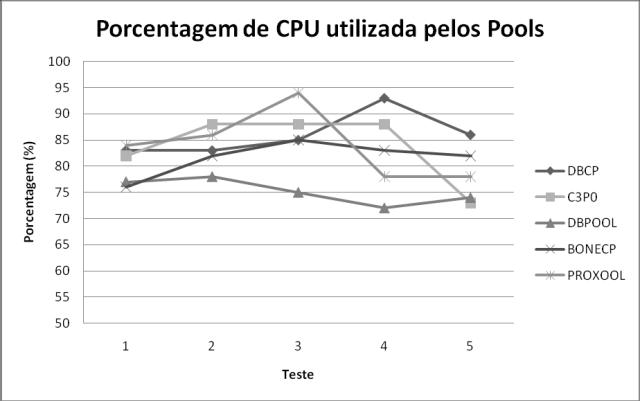 Uso da CPU nos testes com 150 usuários no Linux