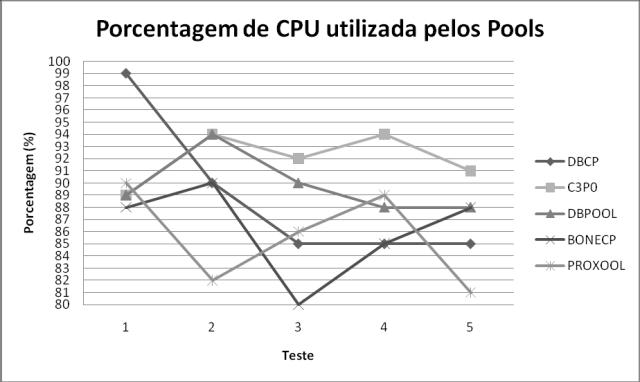 Uso da CPU nos testes com 500 usuários no Linux