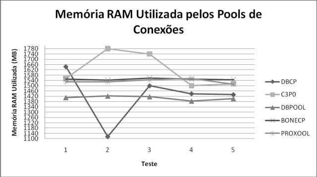 Uso de memória nos testes com 500 usuários no Linux