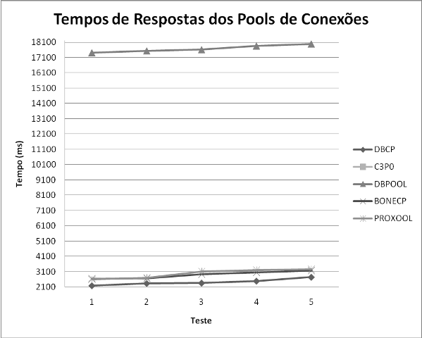 Tempo de resposta nos testes com 500 usuários no Windows