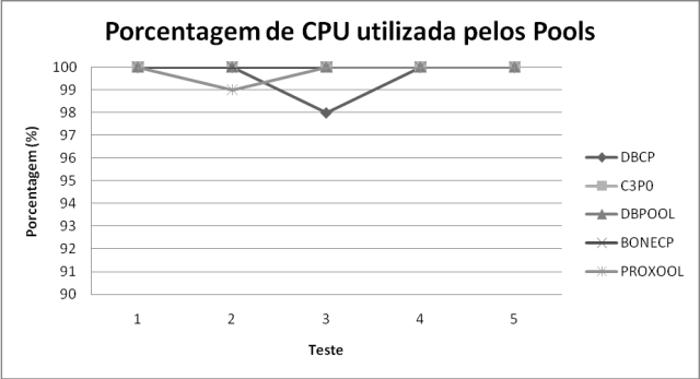 Uso da CPU nos testes com 150 usuários no Windows