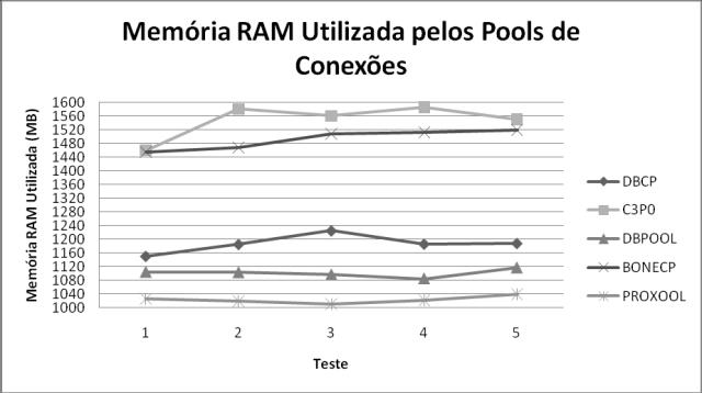 Uso de memória nos testes com 150 usuários no Windows