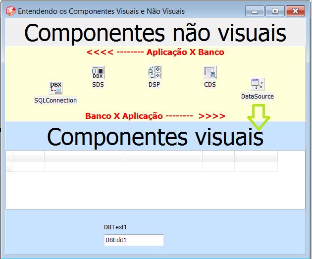 Ligando o DataSource aos componentes visuais