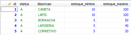Lista de produtos já cadastrados na tabela PRODUTO