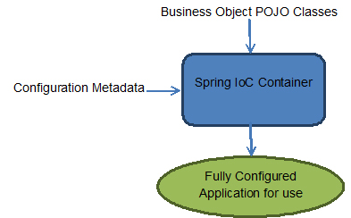 The Spring IoC Container