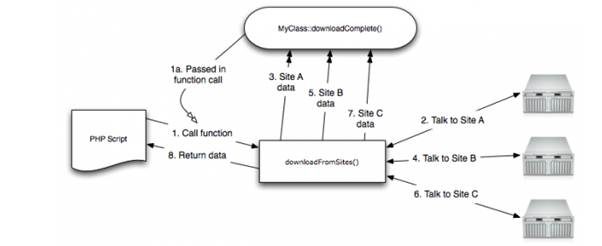 The workflow of a function call that uses callbacks