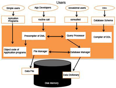 Structure of a System Manager Database