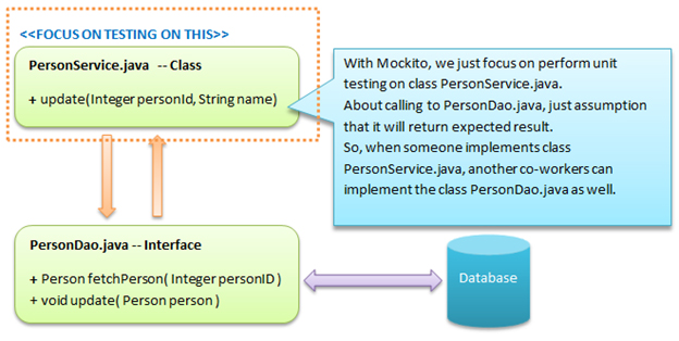 Shows the image of the database with Mockito framework