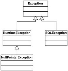 NullPointerException Hierarchy