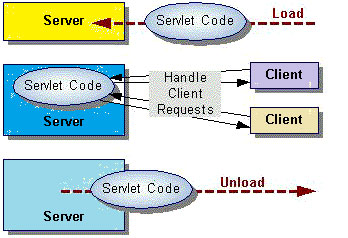 How the Servlet Work